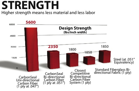 CarbonSeal Systems Strength
