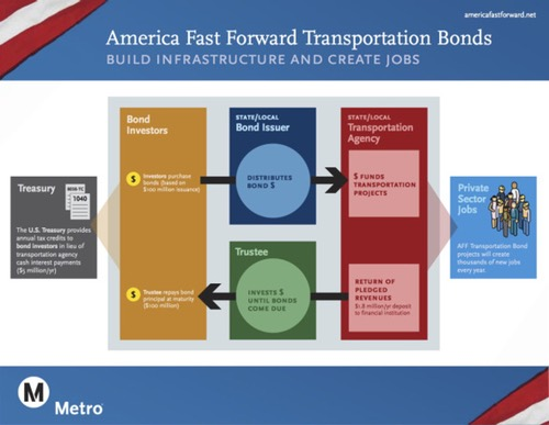America Fast Forward Transportation Bonds are a component of the Obama Administration's proposed budget for fiscal year 2016. Photo Credit: americafastforward.net