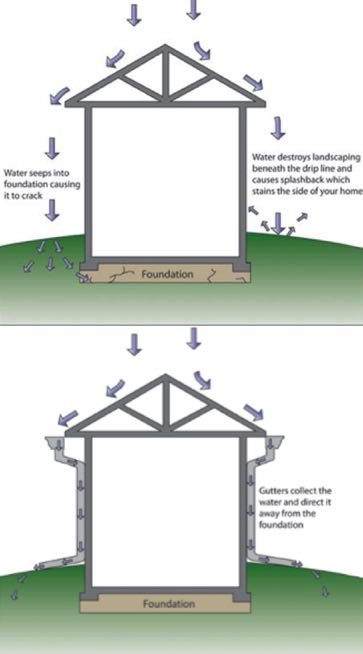 Without proper drainage gutters, rain falls off your roof and directly onto your foundation. Photo Credit: Hill Country Gutters, Roofing, & Siding (hcgrs.com)