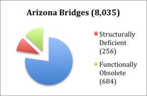 az-bridges