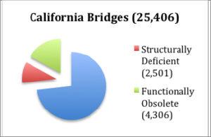 ca-bridges