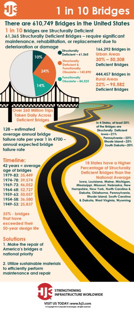 1 in 10 Bridges
