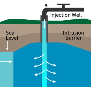 Water infrastructure: injection well graphic